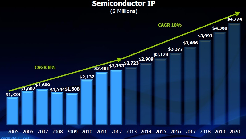 IP Management Crucial to Semiconductor Industry