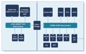 Cadence Implementation Flow for an ARM Cortex-A73 at 10nm