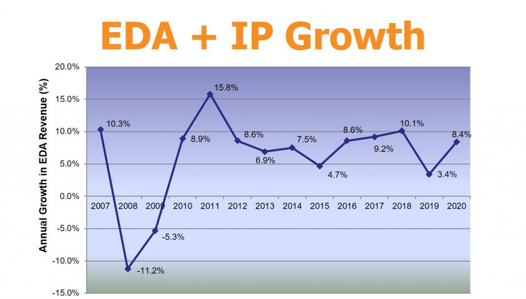 EDA-plus-IP-Growth_GarySmithEDA