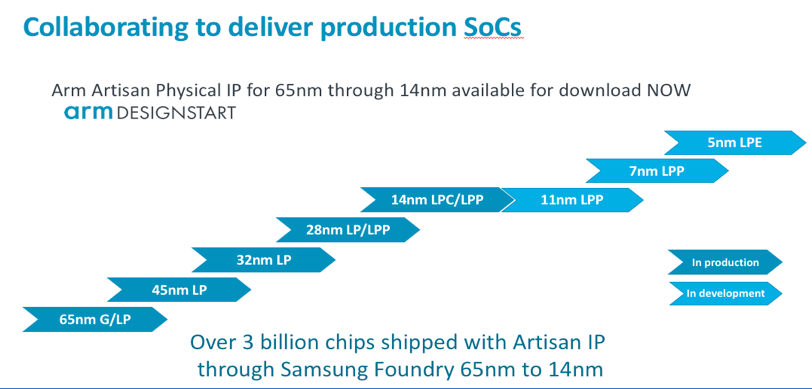 Arm and Samsung Foundry now Successfully Collaborating on 7nm and