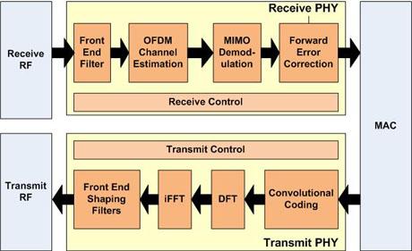 lte block diagram  zen diagram, block diagram