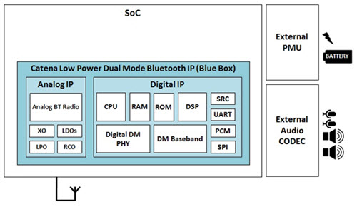 Revival of BT Dual-Mode for Audio Streaming Applications