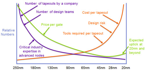 Quantifying Entitlement for 14/16nm Technologies — eSilicon