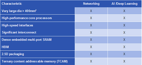 Fueling the Cloud with Intelligence: 7nm Memory IP for Networking
