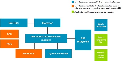 Reducing integration and verification effort in industrial