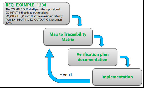 DO-254 Projects: Traceability of Requirements in Random