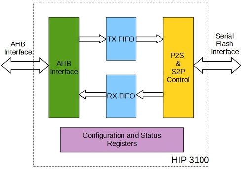 AHB based Flash Memory Controller (Single, Dual, Quad Data