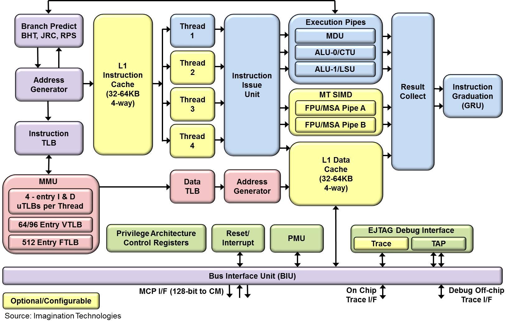 Atemberaubend Blockdiagrammgenerator Zeitgenössisch - Schaltplan ...