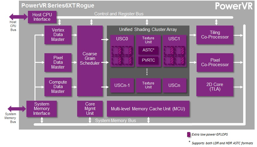 A guide to the new PowerVR Rogue GPUs — Imagination