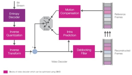 MIPS SIMD programming - Optimizing multimedia codecs
