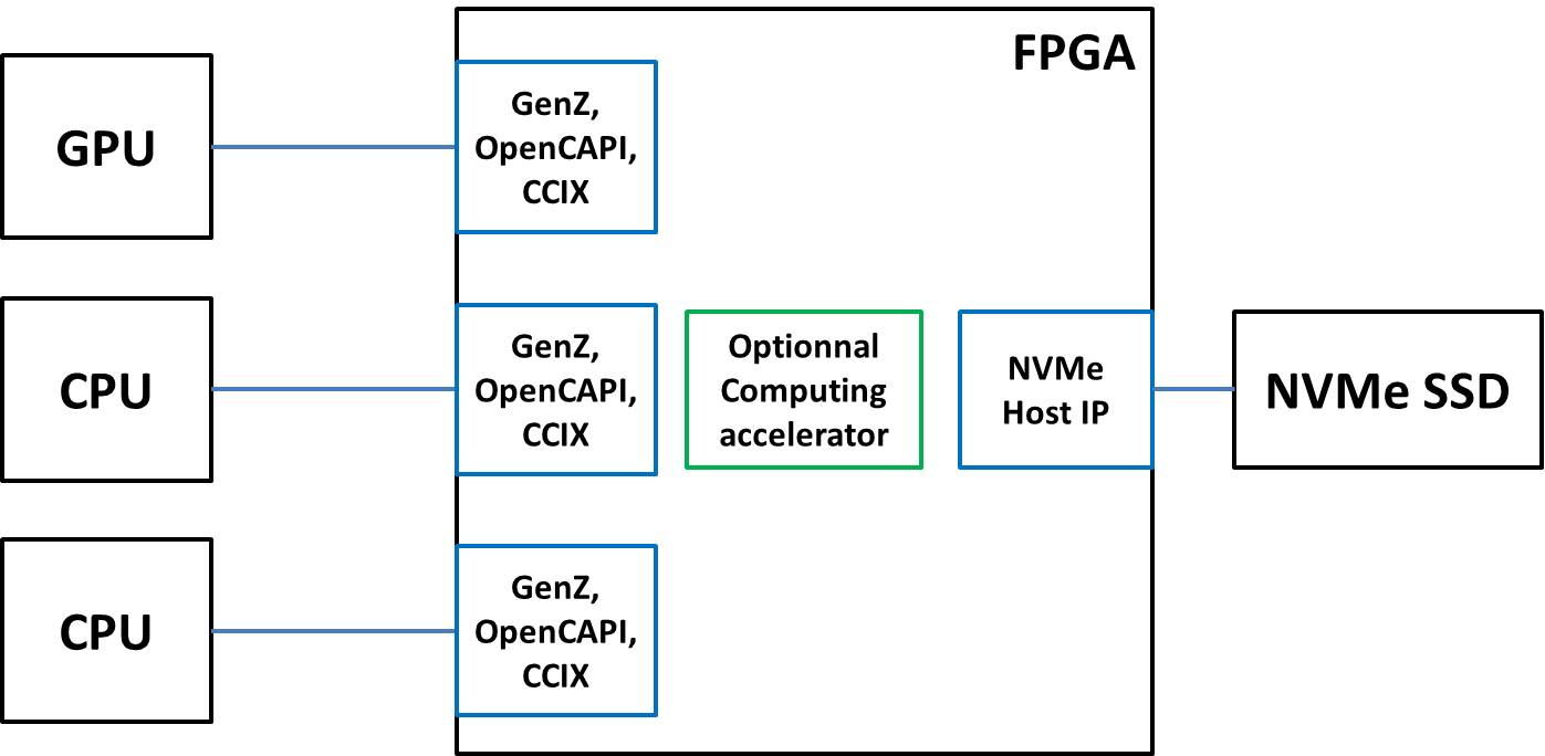 Sharing NVMe SSDs for heterogeneous architectures — IP-Maker