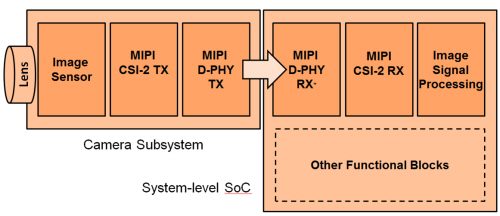 Turning Cars into Mobile Devices: MIPI — Mixel Technical Article