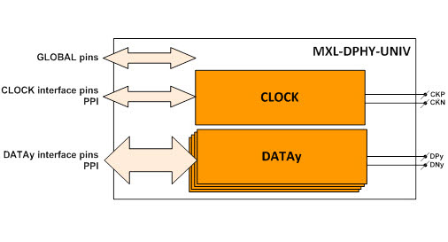 Demystifying MIPI C-PHY / DPHY Subsystem - Tradeoffs