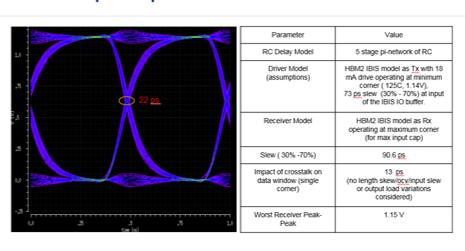 Open-Silicon Interposer Spice Simulations Results figure 5