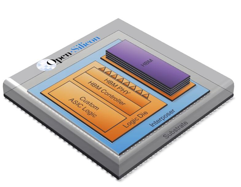 Open-Silicon HBM