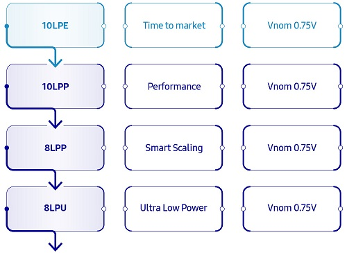 Launching Samsung Foundry IP as Silvaco SIPware - What you