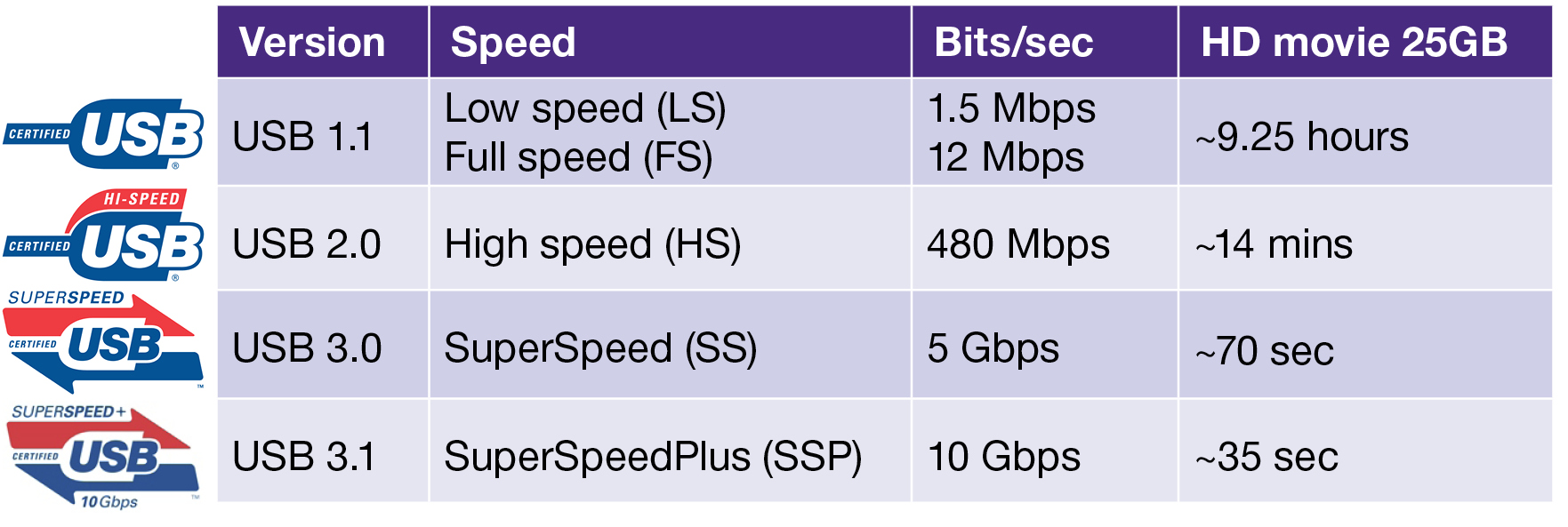 Usb 31 physical link and protocol layer changes synopsys synopsys table 1 biocorpaavc