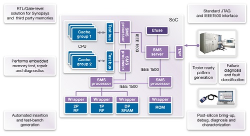 Synopsys Fig 3 DesignWare STAR Memory System BIST circuit partitioning
