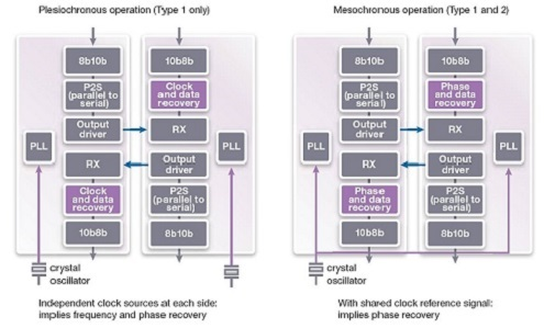 Synopsys Comparison of plesiochronous and mesochronous operation in MIPI M-Phy Type-1 and Type-2 Interfaces - figure 1