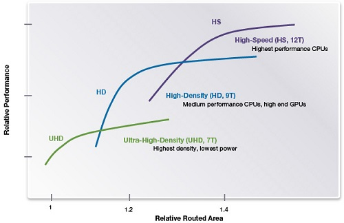 Six Logic Library Capabilities for Improved PPA on TSMC 28HPC+