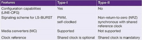 Synopsys MIPI M-Phy Type-1 and Type-2 Features