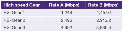 Synopsys MIPI M-Phy High Speed Bit Rates