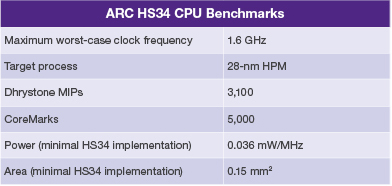 Table 1: Key performance benchmarks for the ARC HS34 processor