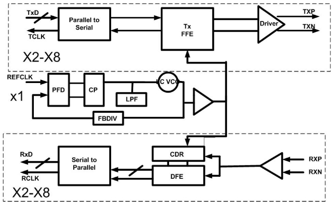 semiconductor tech talks  chipestimate, block diagram