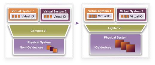 Using PCI Express for I/O Virtualization — Synopsys