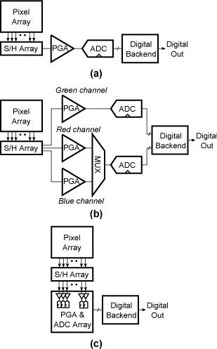 Analog-to-Digital Conversion for CMOS Image Sensors — Maxim