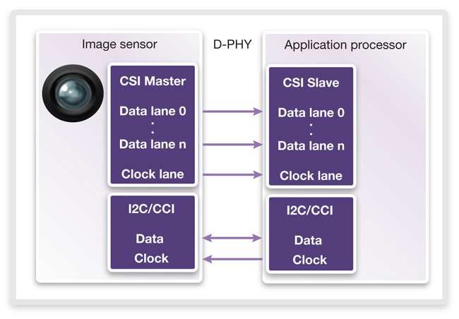 How the Next-Generation of Camera and Display Interfaces