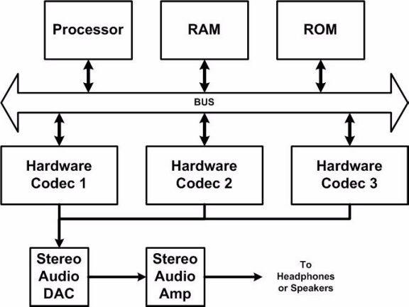 hardware codec blocks Design Figure
