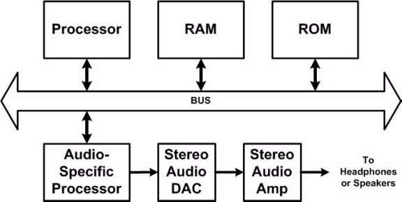 Audio-Specific Processor system block diagram