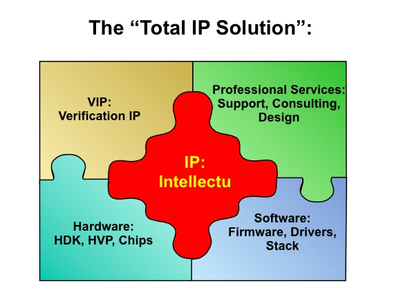 IP Solutions for Chip Development figure