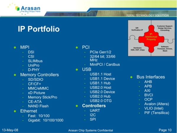 IP Portfolio Table
