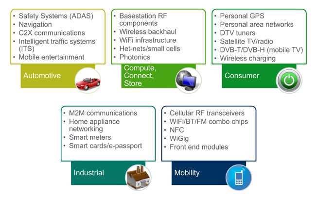 Data at the center of RF Foundry Growth — GLOBALFOUNDRIES Technical