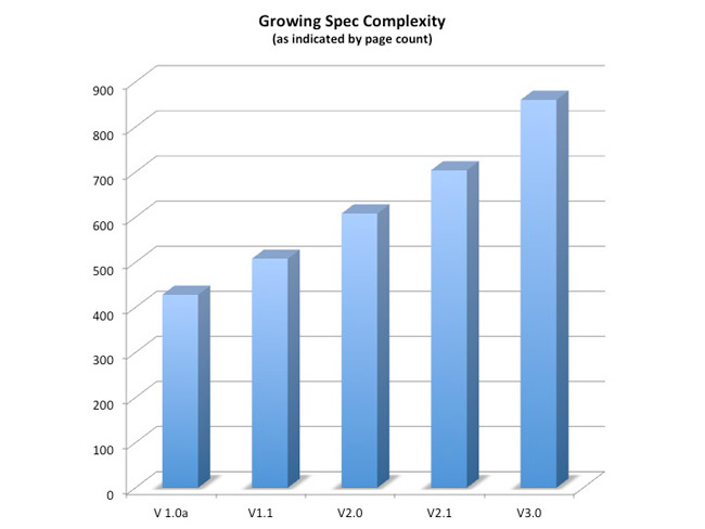 Growing complexity of PCI Express specification