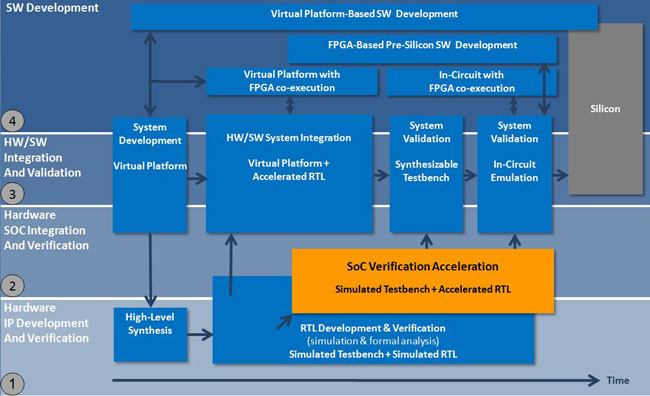 soc-verification-diagram