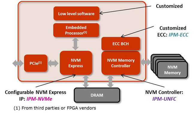 Designing a NVMe compliant PCIe SSD — IP-Maker Technical
