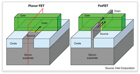The Use of FinFETs in IP Design — Synopsys Technical Article
